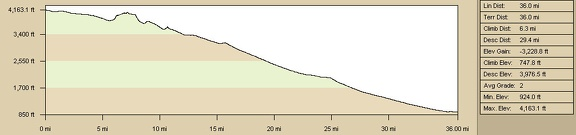 Bicycle route profile: Button Mountain to Baker via Aiken Mine and Lava Tube, Mojave National Preserve (Day 16)