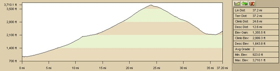 Elevation profile: Baker, California to Cornfield Spring via Kelbaker Road and Kelso Depot, Mojave National Preserve (Day 1)
