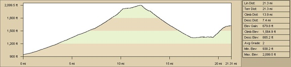 Elevation profile of bicycle route from Baker to Devil's Playground campsite