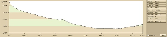 Elevation profile of Sleeping Beauty to Kelso Dunes Wilderness bicycle route
