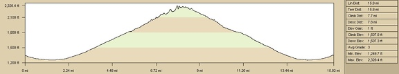 Elevation profile of hiking route to Broadwell Natural Arch, Bristol Mountains, Kelso Dunes Wilderness Area