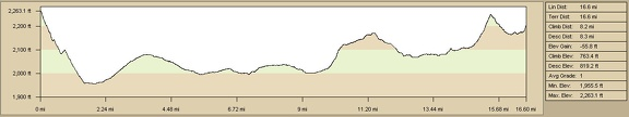 Day 8: Elevation profile of bicycle route from Newberry Mountains to Barstow by on Route 66