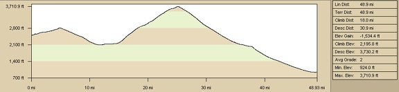 Elevation profile of bicycle route from Kelso Dunes area to Baker via Kelbaker Road