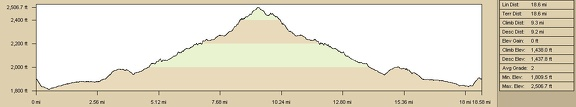 "Elevation profile of Kelso Dunes Wilderness Area ""South Broadwell Wash"" hiking route"