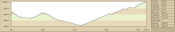 Elevation profile of bicycle route from Castle Peaks campsite to Mid Hills campground via Cedar Canyon Road