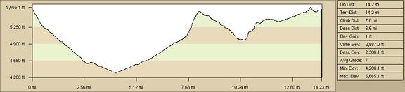 "Elevation of round-trip hike from Mid Hills campground to Thomas Place, Live Oak Spring and ""Seep Canyon"" (Day 8)"