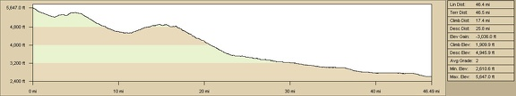 Elevation profile of Pinto Valley to Primm, Nevada bicycle route via Ivanpah Road