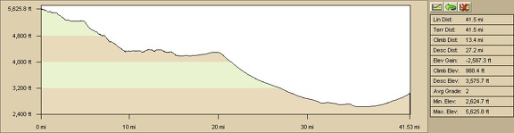 Elevation profile of bicycle ride from Mid Hills campground to Nipton via Cima and Morning Star Mine Road (Day 9)