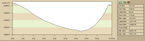 Elevation profile of bicycle route from Cima Dome (Sunrise Rock) to Pachalka Spring, Mojave National Preserve (Day 12)