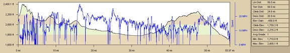 Barstow to Ludlow bicycle route elevation and speed profile