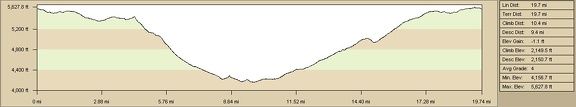 Elevation profile of bicycle route through Gold Valley to Saddle Horse Canyon from Mid Hills campground