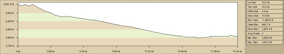 Elevation profile of bicycle route from Pine Spring, McCullough Mountains to Searchlight
