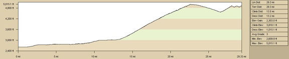 Elevation profile of bicycle route from Primm, Nevada to Pine Spring area, McCullough Mountains